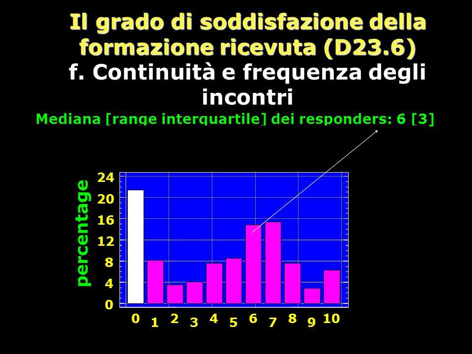 Mediana [range interquartile] dei responders: 6 [3]
